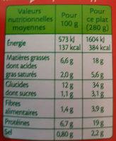 Boeuf sauce poivre - Voedingswaarden - fr