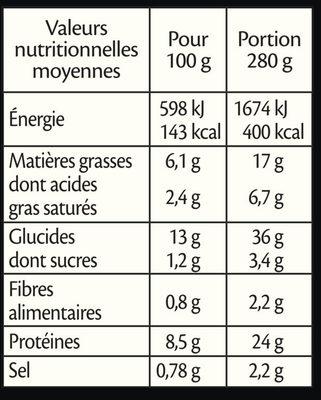 Poulet émincé & pâtes sauce parmesan - Nutrition facts