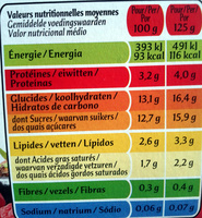 Panier de Yoplait Cerise, Fruits rouges - Voedigswaarden