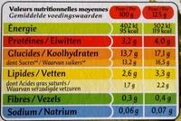 Paniers de Yoplait (Abricot, Ananas, Cerise, Fraise, Mûre, Pêche) 16 Pots - Nutrition facts - fr
