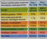 Panier de Yoplait Fraise - Nutrition facts