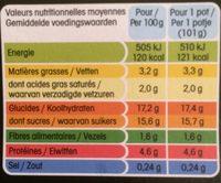 Dessert lacté au chocolat - Informations nutritionnelles - fr