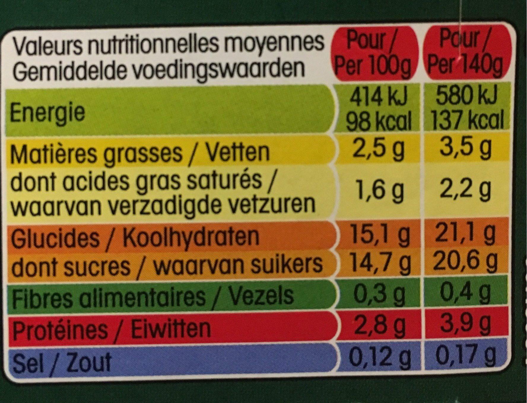 Panier de Yoplait - Informations nutritionnelles