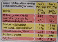 Sensations Paniers de Yoplait - Nutrition facts - fr