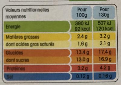 Panier de yoplait - Voedingswaarden
