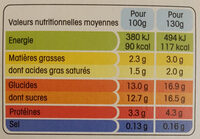 Yaourt fraise et framboise - Informations nutritionnelles