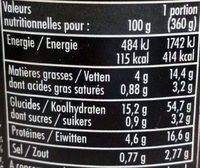 Cocotte à l'indienne - Informations nutritionnelles