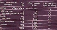 Pancakes - Nutrition facts