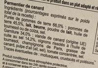 Parmentier de canard - Ingredients