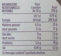 Selles-sur-Cher au lait cru - Nutrition facts - fr