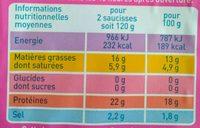 4 Saucisses de Francfort - Nutrition facts