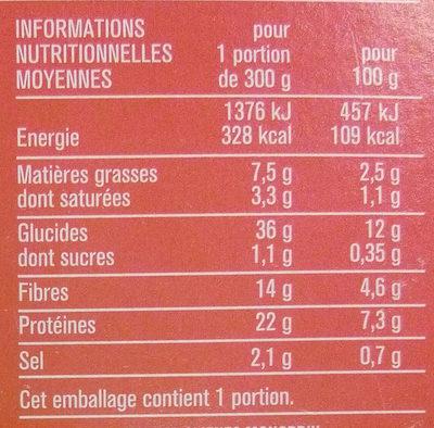 Sauté d'agneau et flageolets verts - Informations nutritionnelles - fr