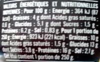 Salade Niçoise (Légumes, Thon et Olives) - Informations nutritionnelles