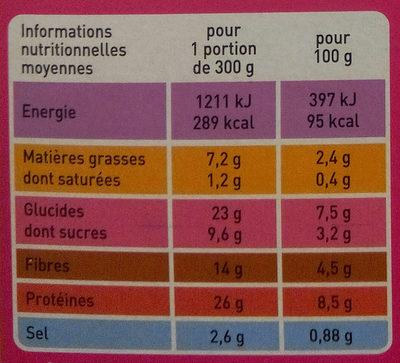 Emincés de volaille aux lentilles cuisinées - Informations nutritionnelles
