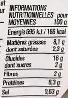 Blé sarrasin chèvre kale - Informations nutritionnelles - fr