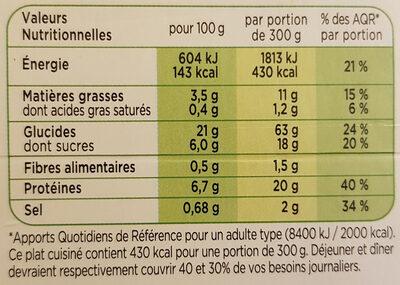 Porc au caramel - Nutrition facts