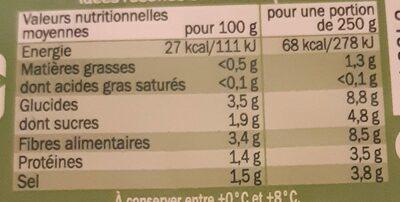 Choucroute d'Alsace - Voedingswaarden - fr