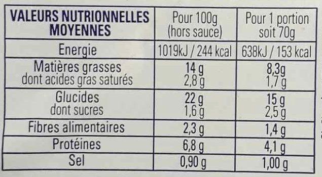 4 Nems au porc avec sauce nuoc-mâm - Nutrition facts - fr