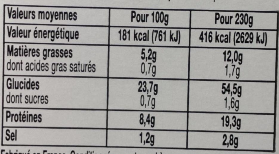 Poulet roti - Voedigswaarden