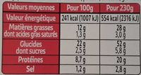 3 Jambon oeuf tomate salade au pain complet - Informations nutritionnelles - fr