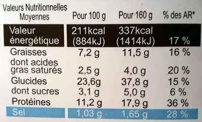 Jambon Comté A.O.P - Nutrition facts