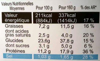 Jambon Comté A.O.P - Informations nutritionnelles