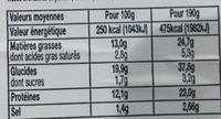 Jambon fumé aop - Nutrition facts