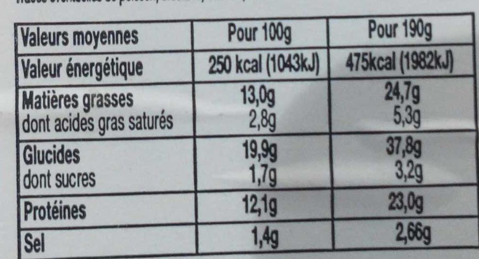 Jambon fumé aop - Informations nutritionnelles