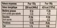 Escales Gourmandes Coppa Emmental - Voedingswaarden