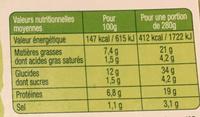 1-2-3 Salade Saumon fumé Fromage sauce bulgare - Informations nutritionnelles - fr
