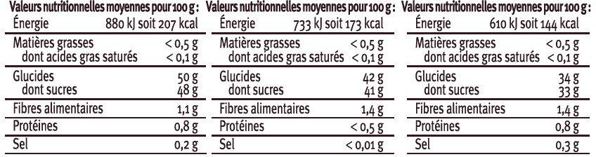 Coffret de confits de Figue de Mangue et de Cerise noire Saveurs - Voedingswaarden - fr