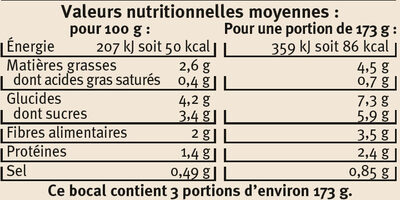 Légumes au pistou - Informations nutritionnelles