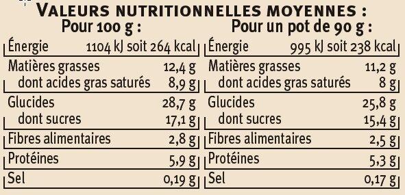 Profiteroles - Nutrition facts
