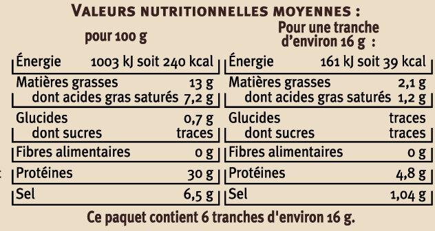 Jambon IGP d'Auvergne - Voedingswaarden - fr