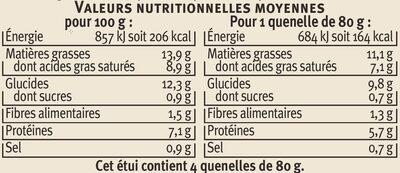 Quenelles au brochet - Informations nutritionnelles