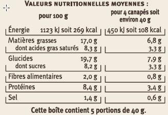 Canapés chauds - Voedingswaarden