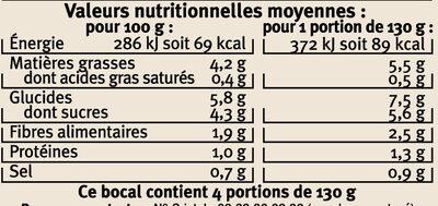 Ratatouille cuisinée en Provence - Informations nutritionnelles