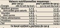 Ratatouille cuisinée en Provence - Informations nutritionnelles - fr