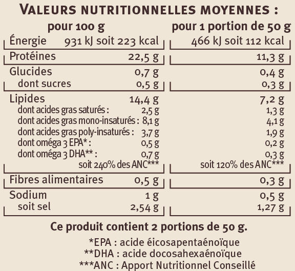 Carpaccio de saumon à l'aneth et au citron vert Saveurs - Informations nutritionnelles - fr