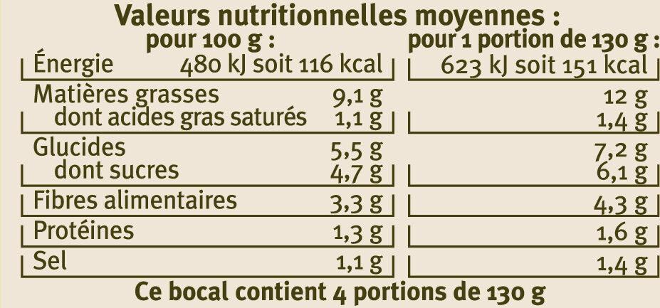 Riste d'aubergines - Informations nutritionnelles