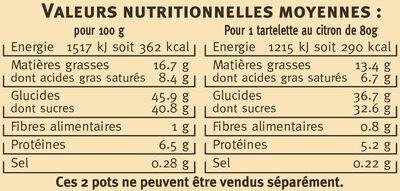 Tartelettes au citron de Sicile - Informations nutritionnelles