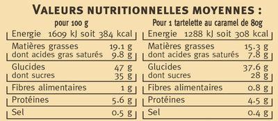 Tartelette au caramel - Información nutricional