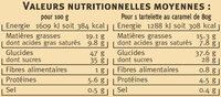 Tartelette au caramel - Voedigswaarden
