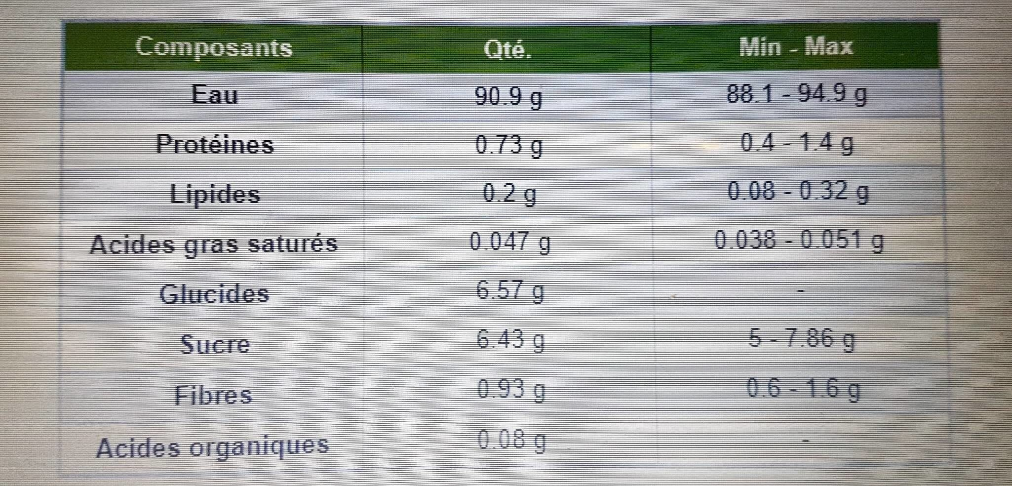 Melon - Voedingswaarden - en