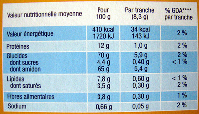 Biscotte - Informations nutritionnelles