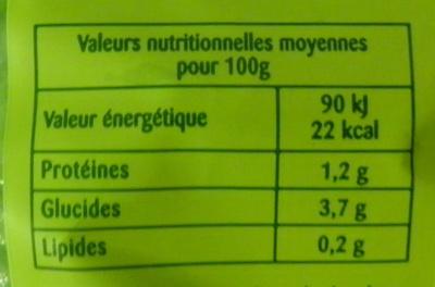 Salade mélangée - Voedigswaarden