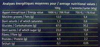 Tartelettes Aux Myrtilles Bio - Nutrition facts
