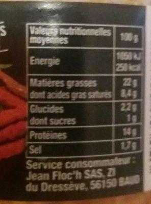 Canard piment espelette - Voedigswaarden