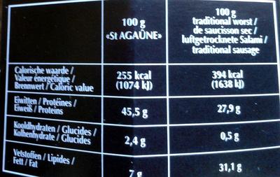 Saint Agaûne - Informations nutritionnelles