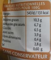 Sauce Béchamel - Voedigswaarden